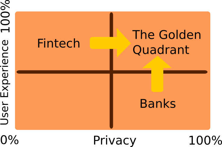 Fintech Golden Quadrant