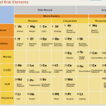 The periodic table of risk elements