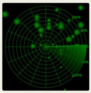 Correlation Radar