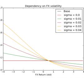 FX Lending Risk Volatility