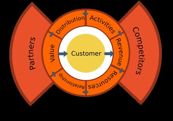 A client centric business model
