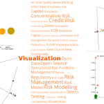 Visualizing the risk management of the future