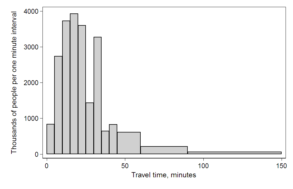Travel_time_histogram_total_n_Stata