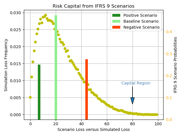 IFRS 9 Expected Credit Loss and Risk Capital - Open Risk