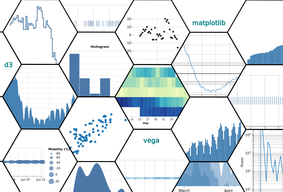 21 Visualizations of a Timeseries