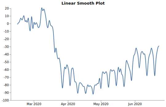 Linear Smooth Plot