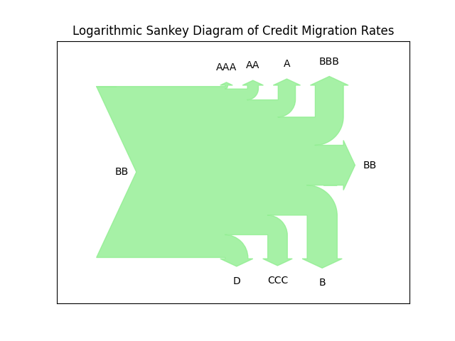 Logarithmic Sankey Visualization of Credit Migrations
