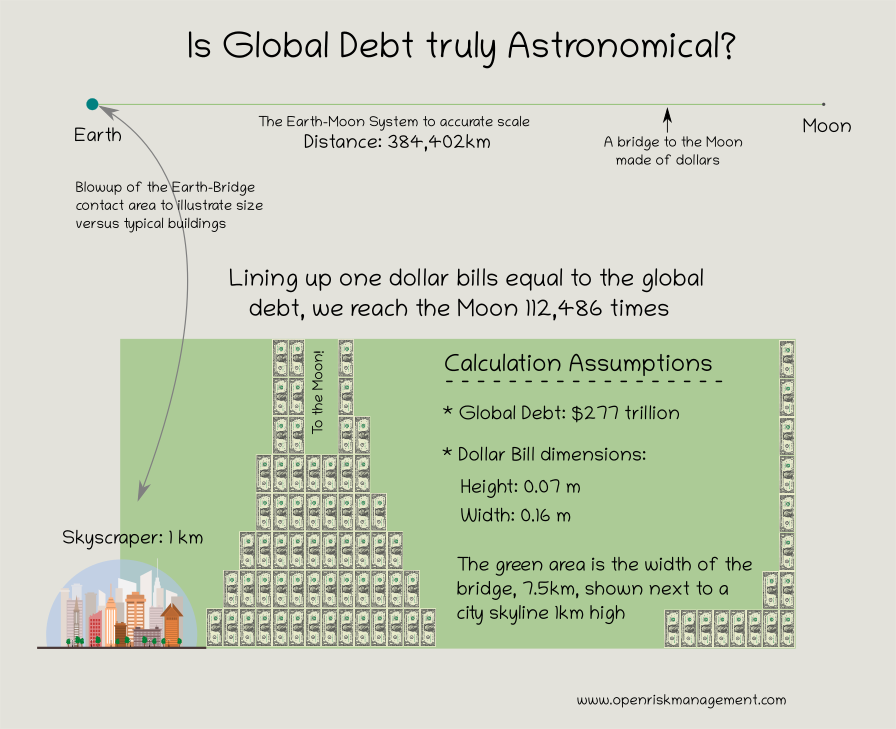 Is Global Debt Truly Astronomical?